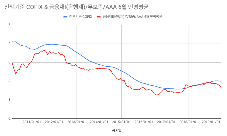 kofix금리 vs. 6개월 금융채 변동금리
